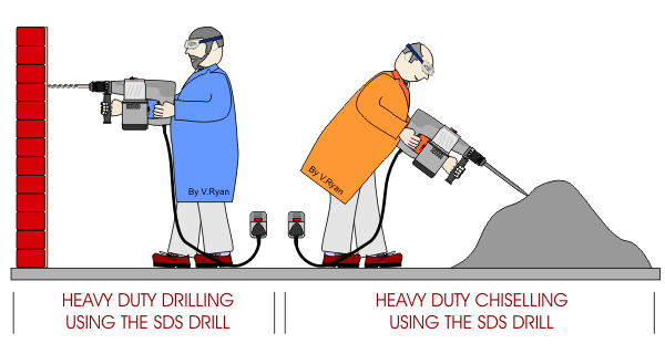 Heavy Duty Drilling&Chiseling SDS DRILLS